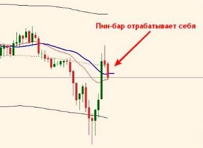 Бинарные Опционы Медведев